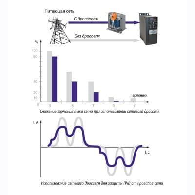 Влияние сетевого дросселя на уровень гармоник от ПЧВ в сеть