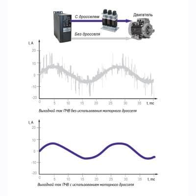 Влияние моторного дросселя на скорость нарастания напряжения