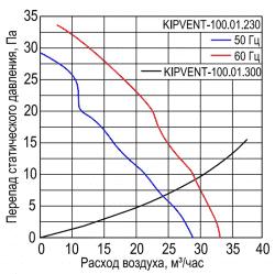 KIPVENT-100.01.230