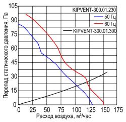 KIPVENT-300.01.230