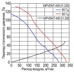 KIPVENT-400.01.230