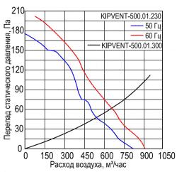 KIPVENT-500.01.230
