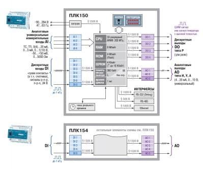 Функциональная схема ОВЕН ПЛК150