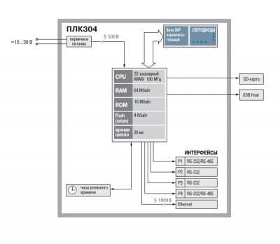 Функциональная схема ОВЕН ПЛК304