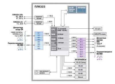 Функциональная схема ОВЕН ПЛК323