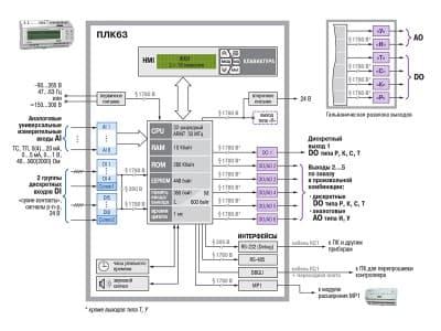 Функциональная схема ОВЕН ПЛК63
