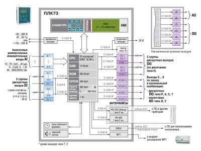 Функциональная схема ОВЕН ПЛК73