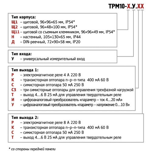 Модификации ОВЕН ТРМ10